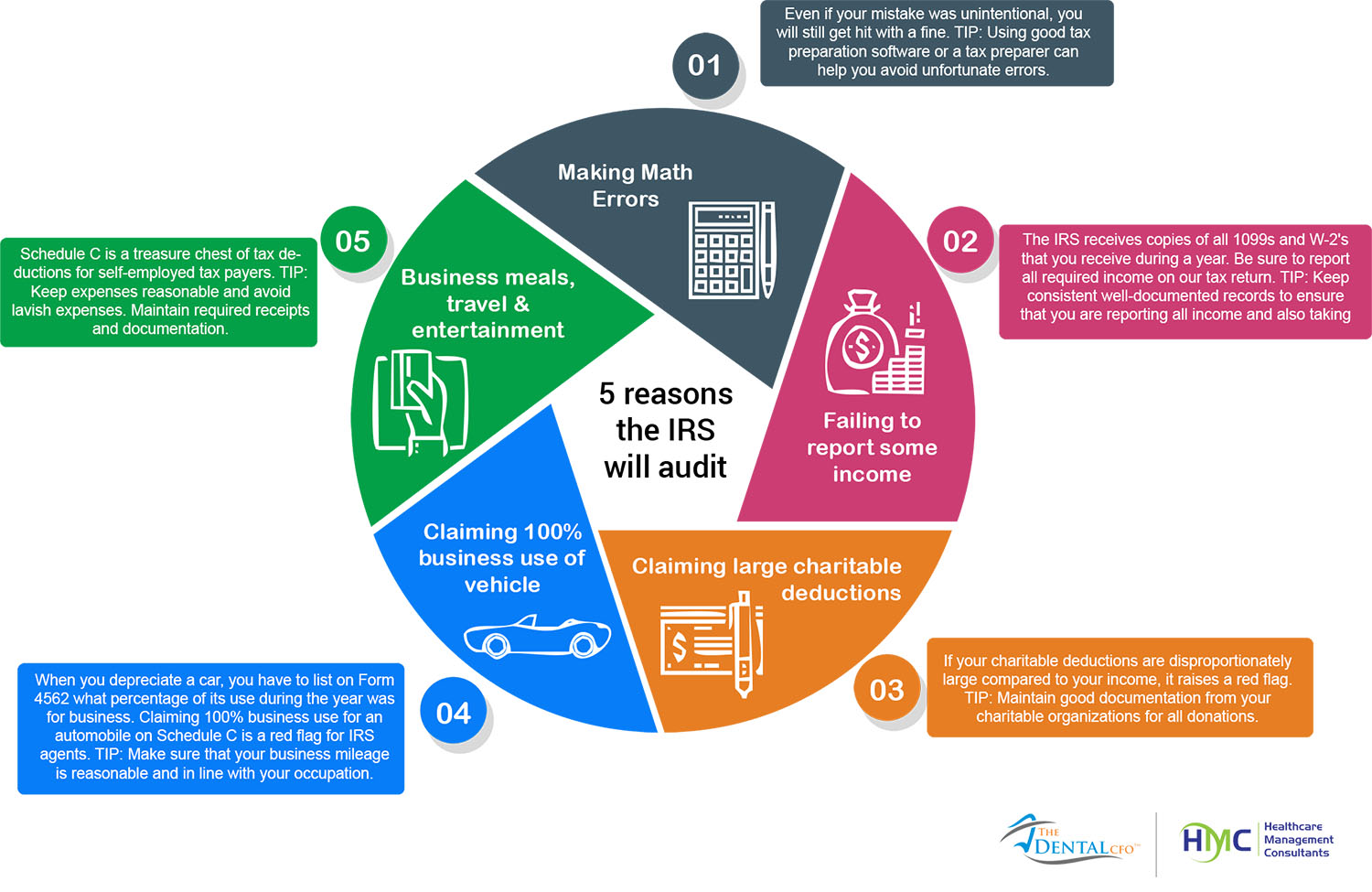 5 REASONS THE IRS WILL AUDIT (INFOGRAPHIC)